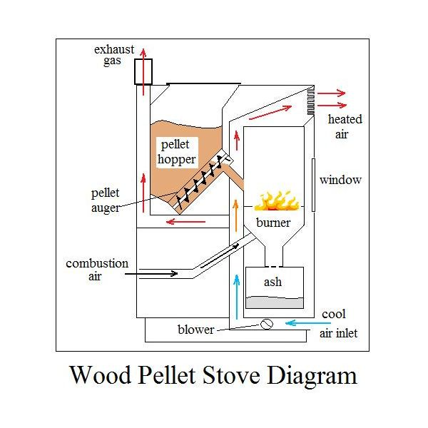 best pellet stove reviews what you need to before buying one