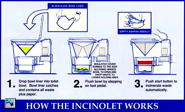 How They Incinerating Toilet Work