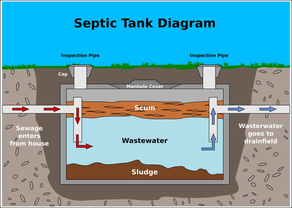 Off grid Septic Toilet Systems